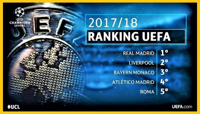 Ranking Uefa Champions League Roma